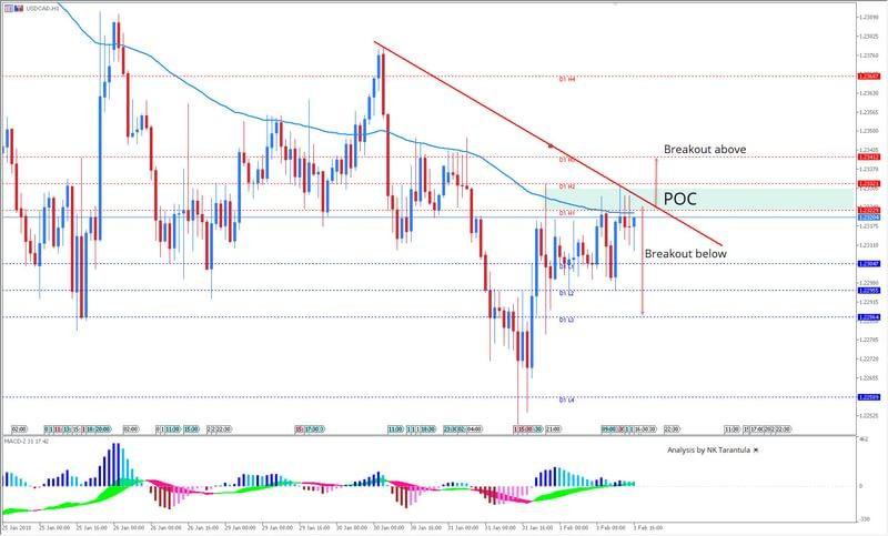 USD/CAD is Bearish Below the Trend Line
