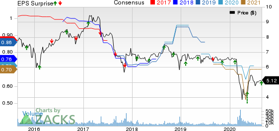 Prospect Capital Corporation Price, Consensus and EPS Surprise