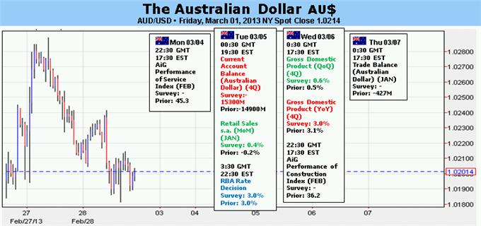 Australian forex and finance