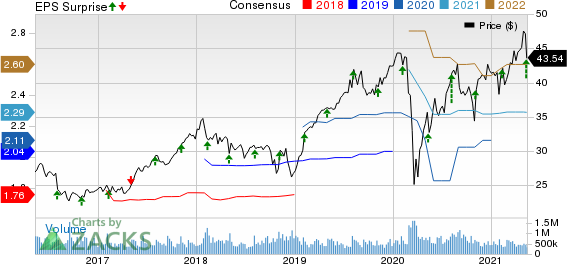 Genpact Limited Price, Consensus and EPS Surprise