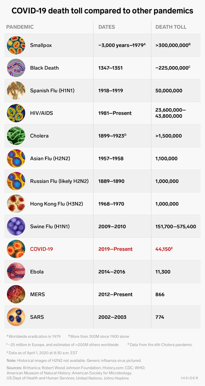 covid 19 death toll compared to other pandemics graphic
