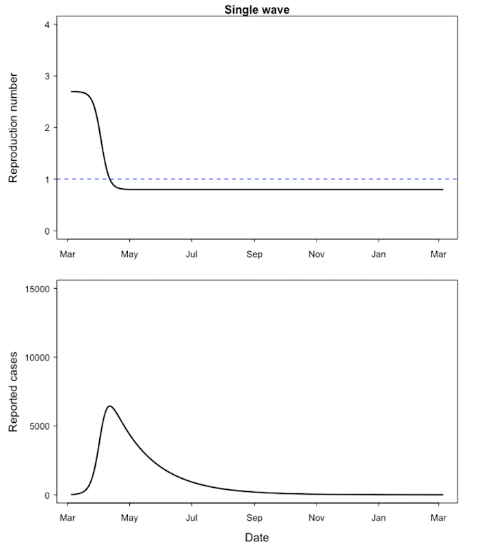 "<span class=""caption"">Single wave epidemic. The top graph shows the time dependence of the model reproduction number. The bottom graph shows the predicted number of cases. The initial value of R is 2.7 and drops to 0.8 with the lockdown. Simulation details are available on <a href=""https://statisticallyinsignificant.uk/2nd-wave/"" rel=""nofollow noopener"" target=""_blank"" data-ylk=""slk:https://statisticallyinsignificant.uk/2nd-wave/"" class=""link rapid-noclick-resp"">https://statisticallyinsignificant.uk/2nd-wave/</a>.</span> <span class=""attribution""><span class=""source"">Adam Kleczkowski</span></span>"