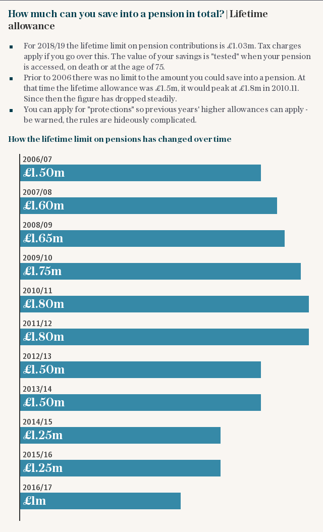 How much can you save into a pension in total?