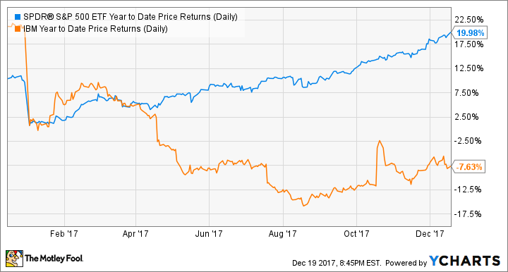 SPY Year to Date Price Returns (Daily) Chart