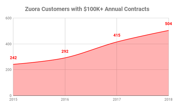 Chart showing Zuora contracts over $100,000 annually