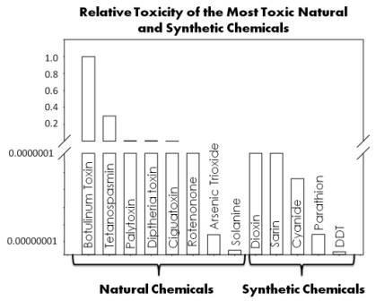 Relative Toxicity of the Most Toxic Natural and Synthetic Chemicals