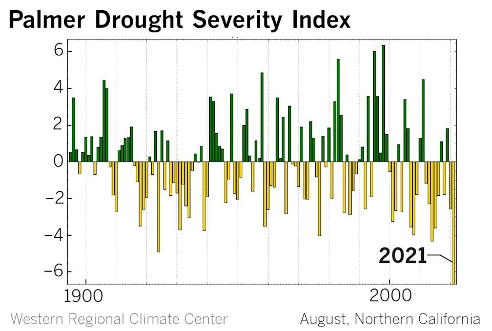 A chart shows the Palmer Drought Severity Index in Northern California since 1900, with 2021 being the worst