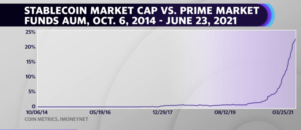 In a recent presentation, Boston Fed President Eric Rosengren pointed out that stablecoins have seen a parabolic rise in assets under management relative to prime money market funds, which have dwindled since the 2008 financial crisis.