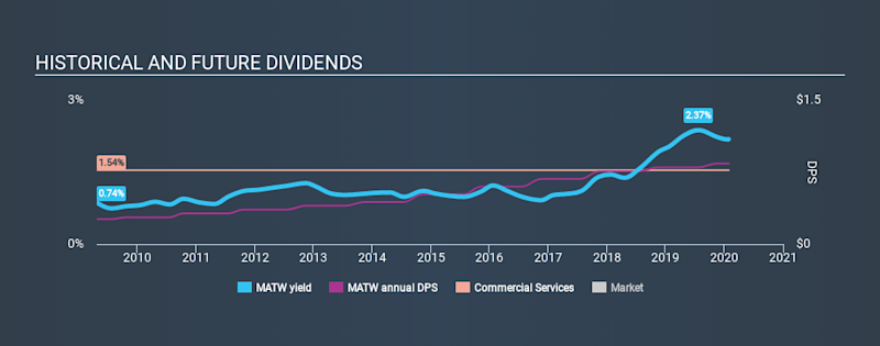 NasdaqGS:MATW Historical Dividend Yield, January 28th 2020