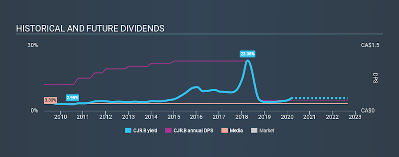 TSX:CJR.B Historical Dividend Yield, March 8th 2020