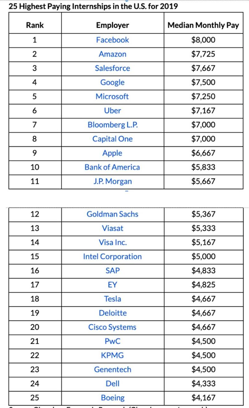 Facebook has the highest-paid internship in the U S