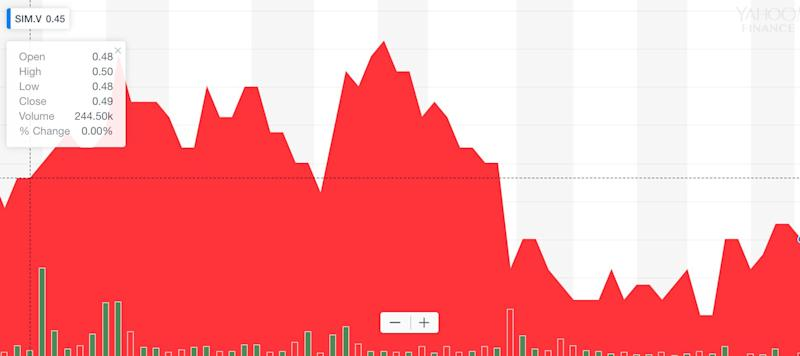 A three-month chart of Siyata Mobile Inc.'s stock on the TSX Venture Exchange.
