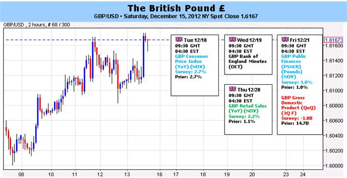 British_Pound_to_Steady_Amid_Mixed_CPI_BoE_Minutes_fundamental_forecast_forex_market_news_body_Picture_5.png, Forex: British Pound to Steady Amid Mixed CPI, BoE Minutes