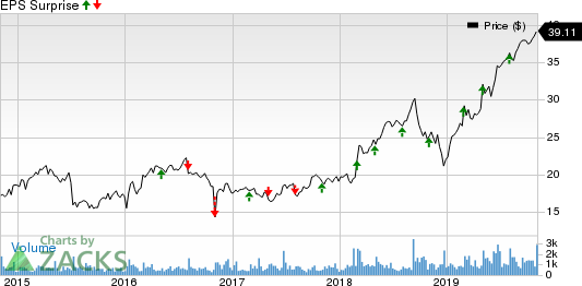 Perficient, Inc. Price and EPS Surprise