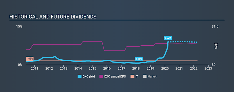 NYSE:DXC Historical Dividend Yield, March 19th 2020