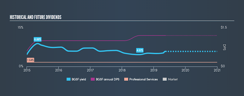 AMEX:BGSF Historical Dividend Yield, May 17th 2019