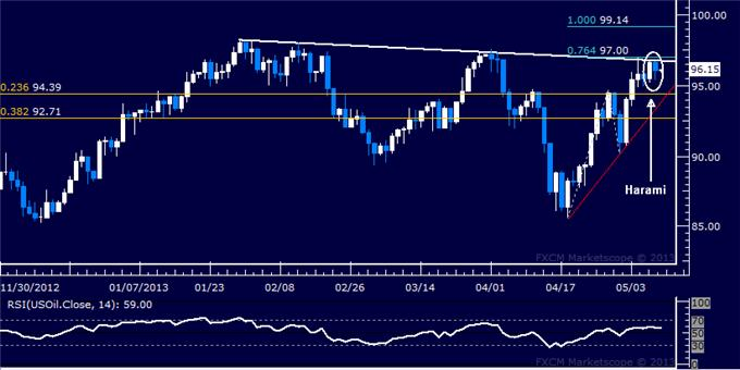 Forex_US_Dollar_Soars_as_SP_500_Stalls_Below_Chart_Resistance_body_Picture_8.png, US Dollar Soars as S&P 500 Stalls Below Chart Resistance