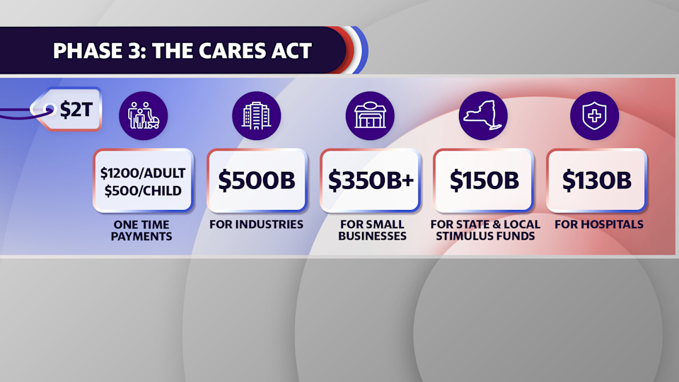 The roughly $2T CARES Act included enhanced unemployment benefits, stimulus checks, funding for states, established the Paycheck Protection Program and more.