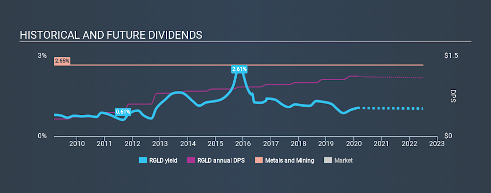 NasdaqGS:RGLD Historical Dividend Yield, February 20th 2020