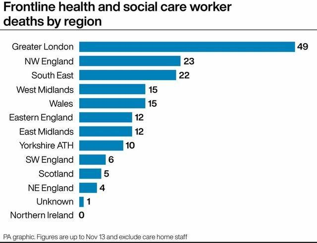 Frontline health and social care deaths by region