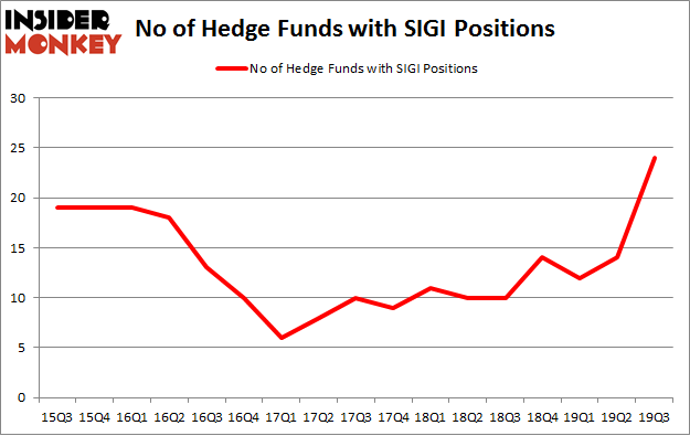 No of Hedge Funds with SIGI Positions