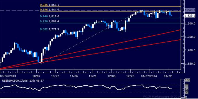 Forex_US_Dollar_Meets_Trend_Support_SPX_500_Rejected_at_Range_Top_body_Picture_6.png, US Dollar Meets Trend Support, SPX 500 Rejected at Range Top