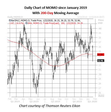 momo stock daily price chart on jan 22