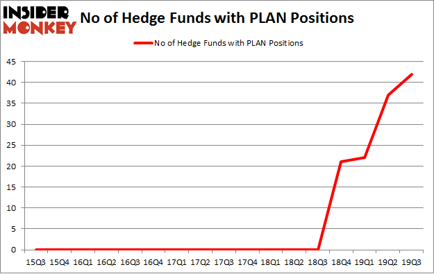 No of Hedge Funds with PLAN Positions