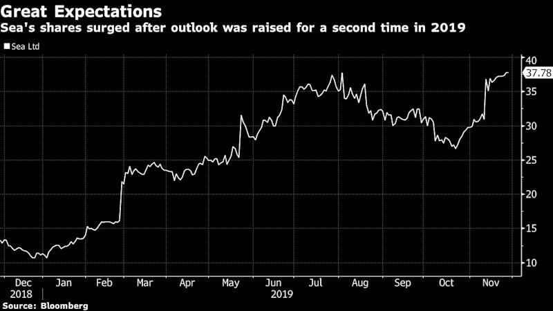 Sea's shares surged after outlook was raised for a second time in 2019. (Source: Bloomberg)
