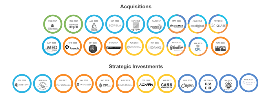 Aurora Cannabis has made 18 acquisitions and 12 strategic investments since 2016