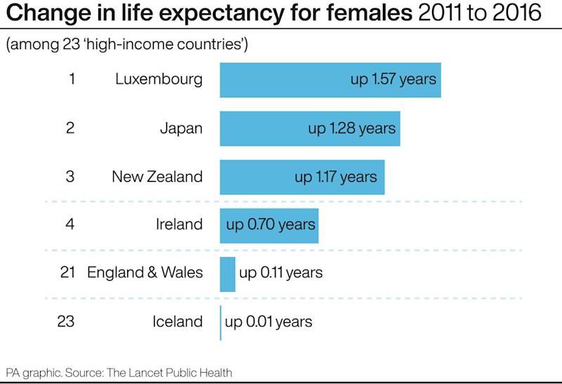 Change in life expectancy for females 2011 to 2016. See story HEALTH Life. Infographic PA Graphics.