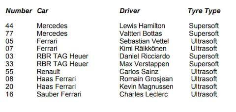 <span>Driver tyre types for the French GP</span> <span>Credit: FIA.COM </span>