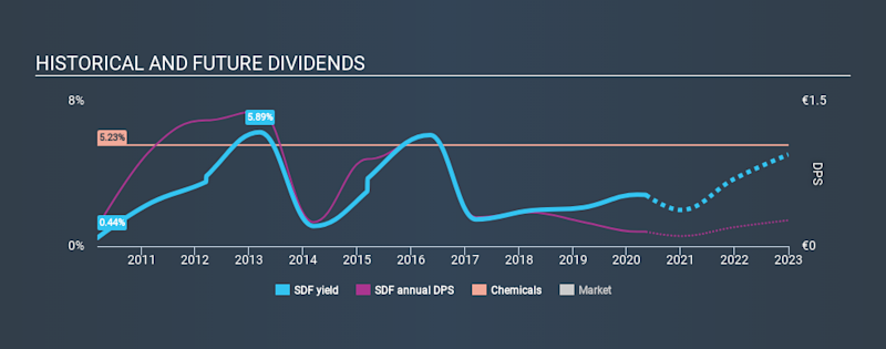 XTRA:SDF Historical Dividend Yield May 10th 2020