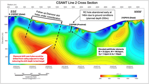 Figure 3. CSAMT Line 2 Cross Section on the East Pogo block, 64North Gold Project, Goodpaster District, Alaska.