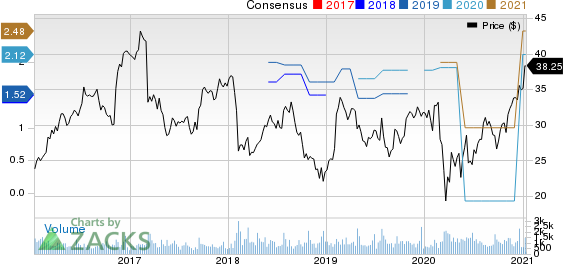 Mueller Industries, Inc. Price and Consensus