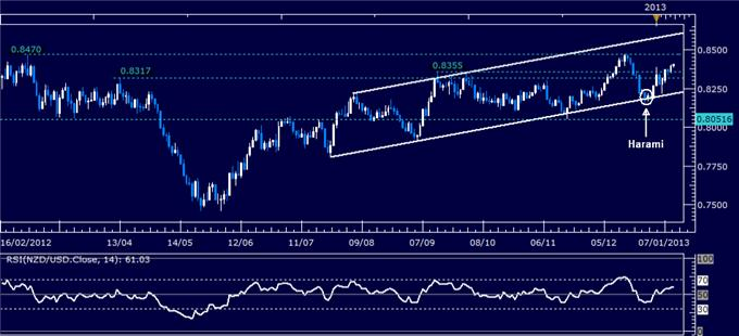 Forex_Analysis_NZDUSD_Classic_Technical_Report_01.10.2013_body_Picture_1.png, Forex Analysis: NZD/USD Classic Technical Report 01.10.2013