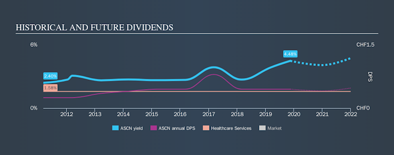 SWX:ASCN Historical Dividend Yield, November 17th 2019