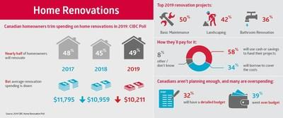 Canadians Trim Spending on Home Renovations in 2019 (CNW Group/CIBC)