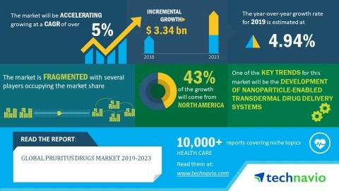 Global Pruritus Drugs Market 2019-2023 | Nanoparticle-Enabled Transdermal Drug Delivery Systems to Boost Growth | Technavio