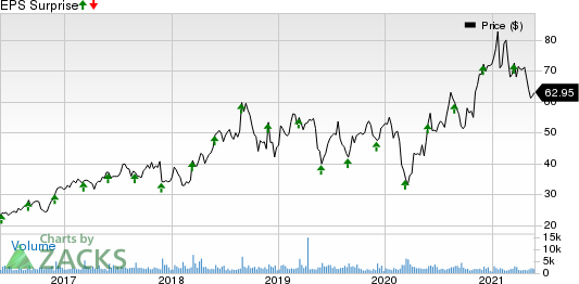 Semtech Corporation Price and EPS Surprise