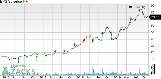 Match Group, Inc. Price and EPS Surprise