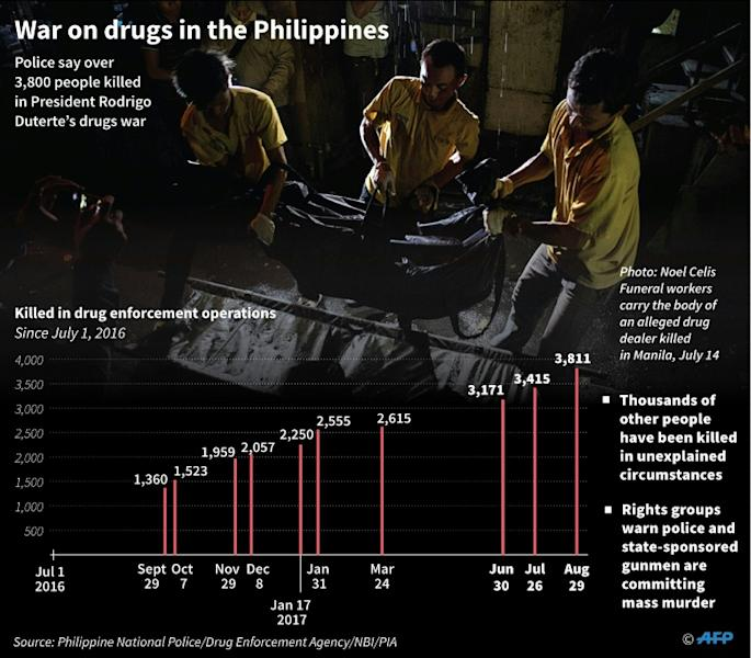 Duterte won last year's presidential elections on a brutal law-and-order platform in which he promised an unprecedented campaign to eradicate illegal drugs in society by killing up to 100,000 traffickers and addicts