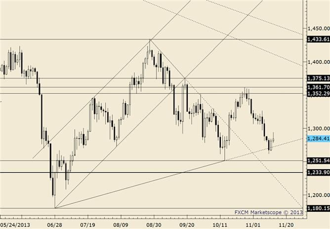 eliottWaves_gold_body_gold.png, Gold Breaks Below 1650, Real Test Comes at January Low