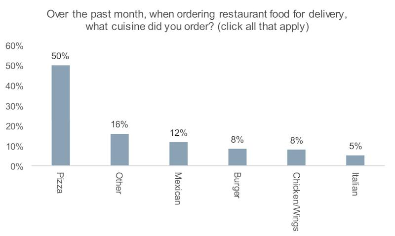 Most commonly ordered cuisines for delivery (Wells Fargo)