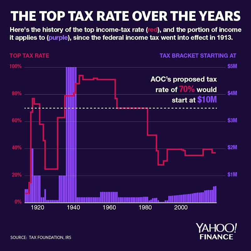 Graphic: David Foster/Yahoo Finance)