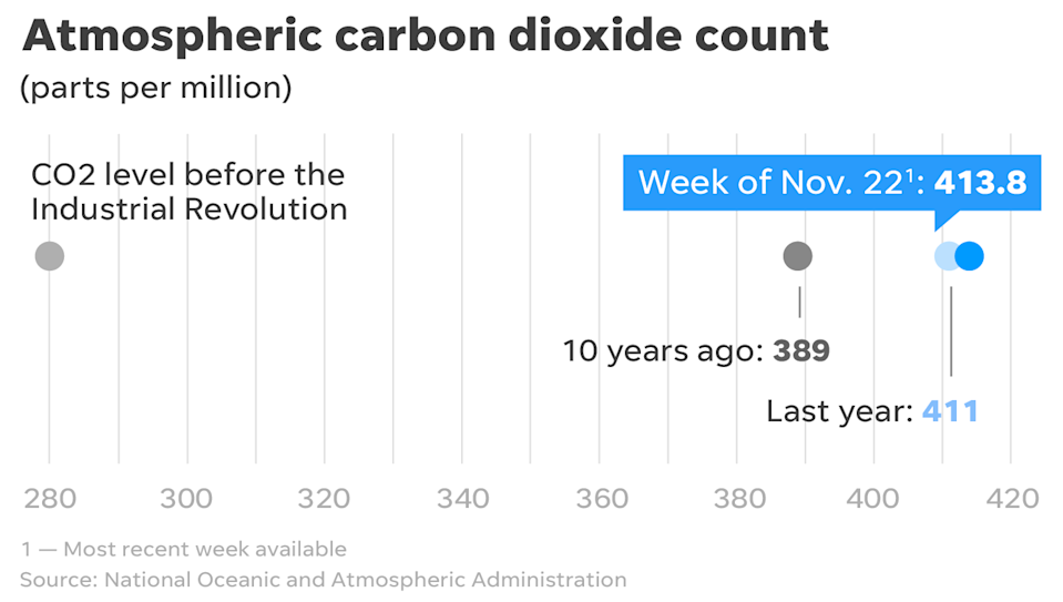 The Earth's greenhouse gas levels continue to rise.