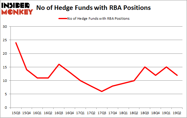 No of Hedge Funds with RBA Positions