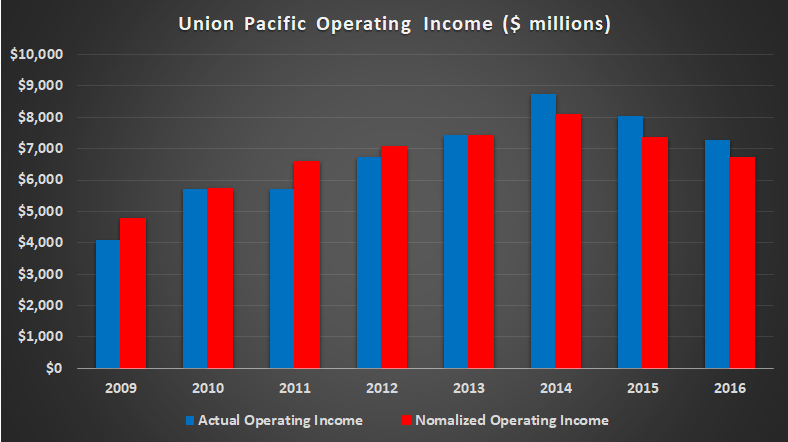 Union Pacific operating income, actual and normalized.