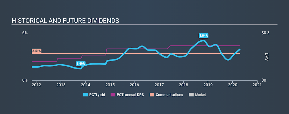 NasdaqGS:PCTI Historical Dividend Yield April 15th 2020
