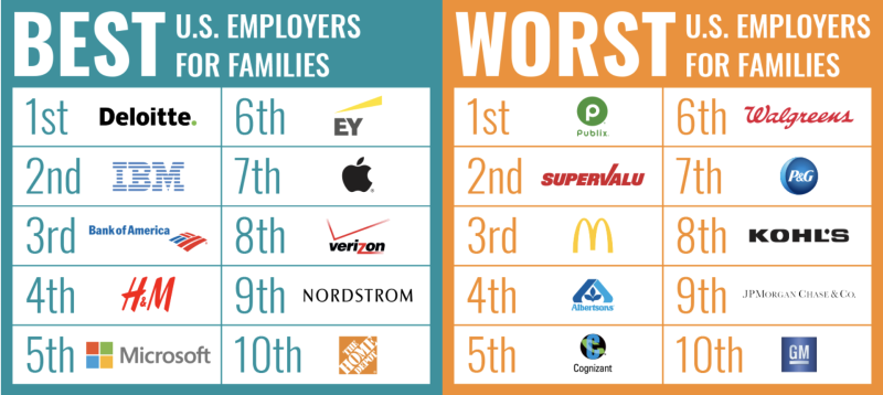Paid Leave in the US ranked the best and worst employers for families.